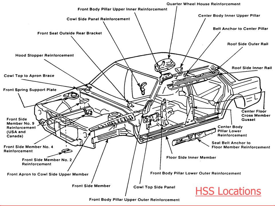 HSS Locations