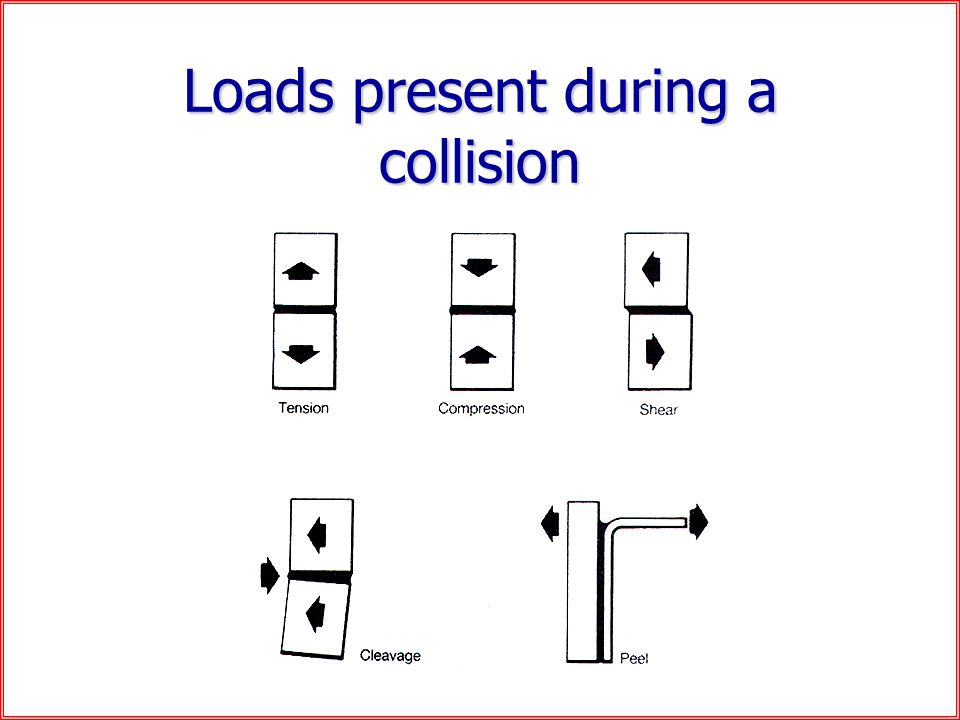 Loads present during a collision