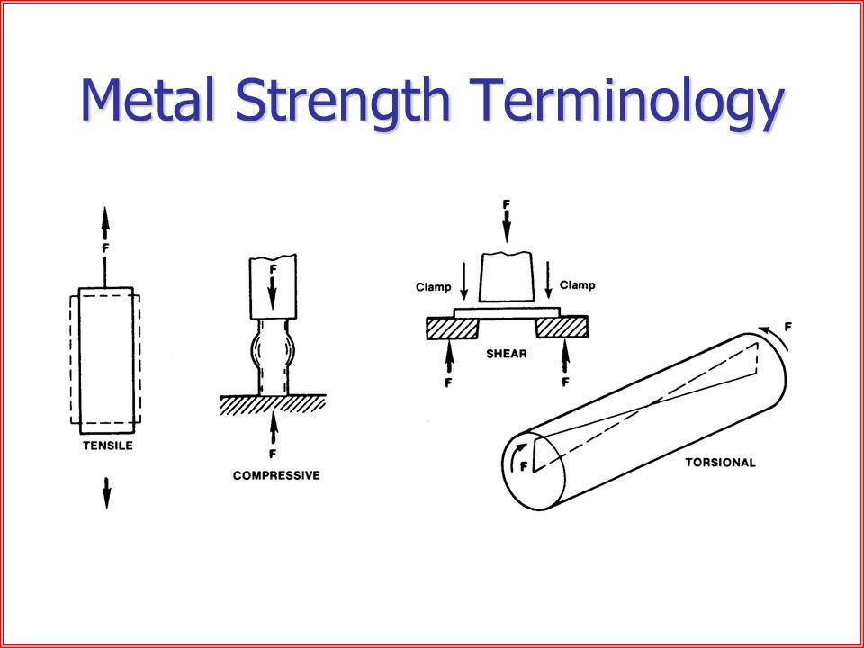Metal Strength Terminology