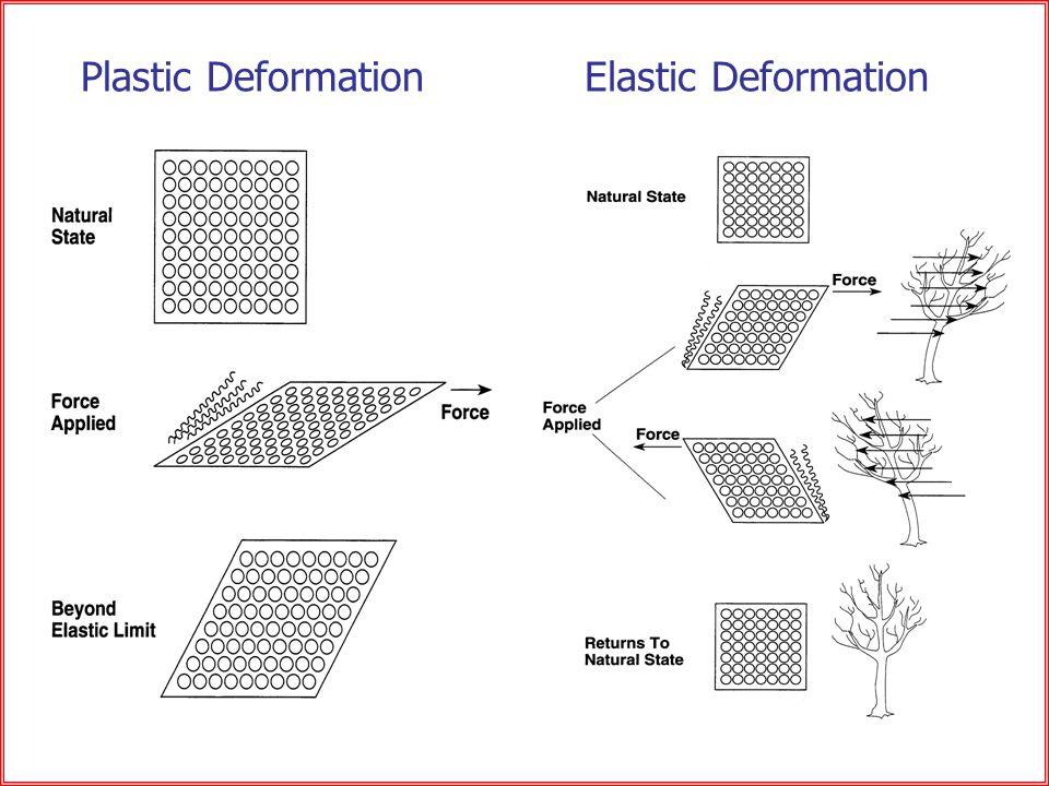 Elastic DeformationPlastic Deformation
