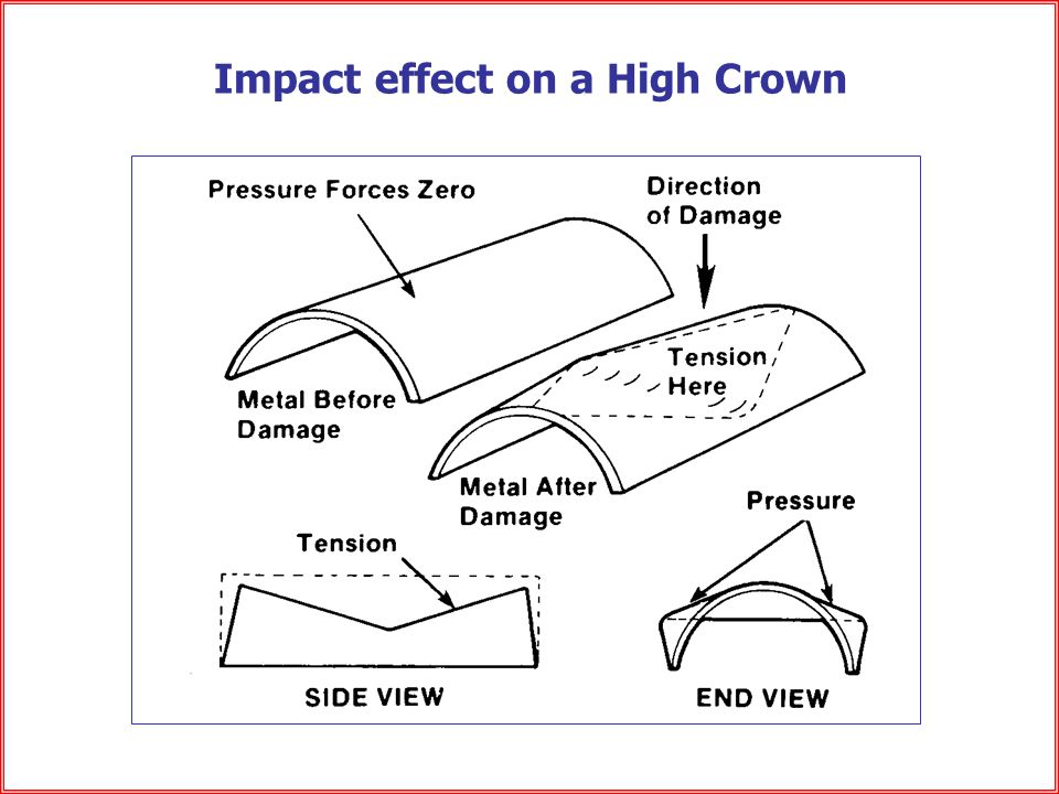 Impact effect on a High Crown