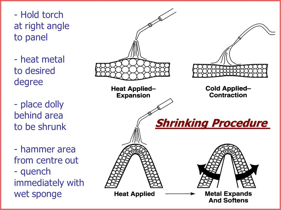Shrinking Shrinking Procedure - Hold torch at right angle to panel - heat metal to desired degree - place dolly behind area to be shrunk - hammer area from centre out - quench immediately with wet sponge