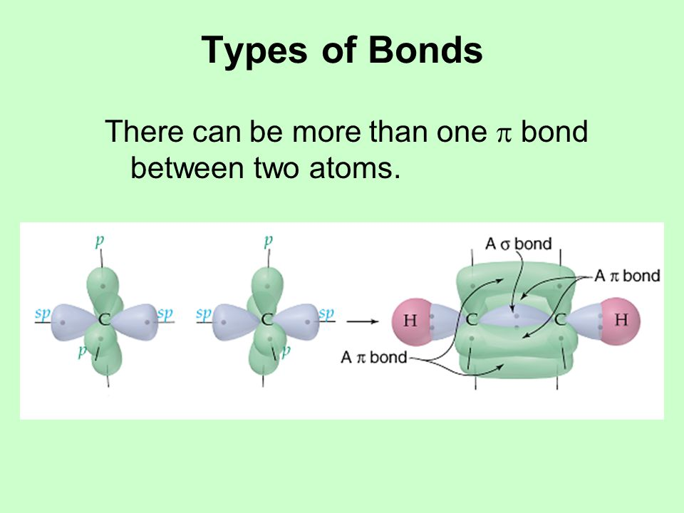 Types of Bonds Resonance is really a  bond distributed over several  bonds, as in the carbonate anion