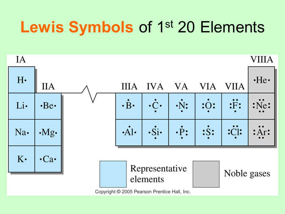 Stable Electron Configurations Atoms are most stable when they have filled valence shells.