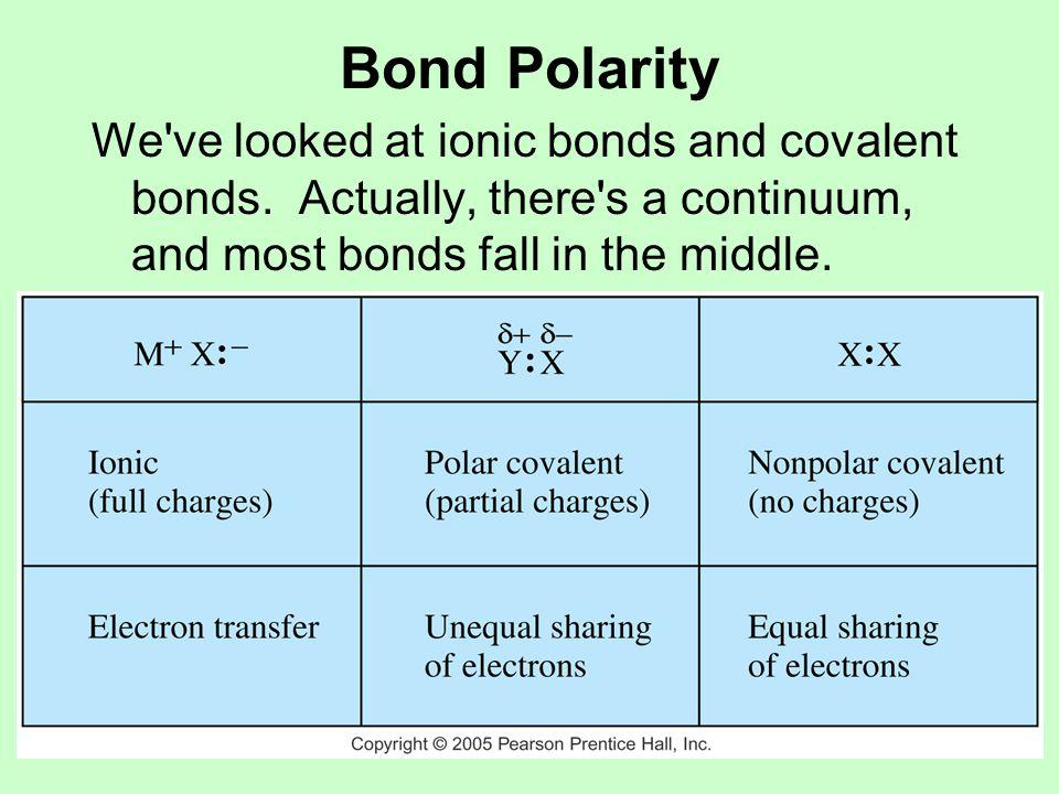 Bond Polarity Representing bond polarity:  + 
