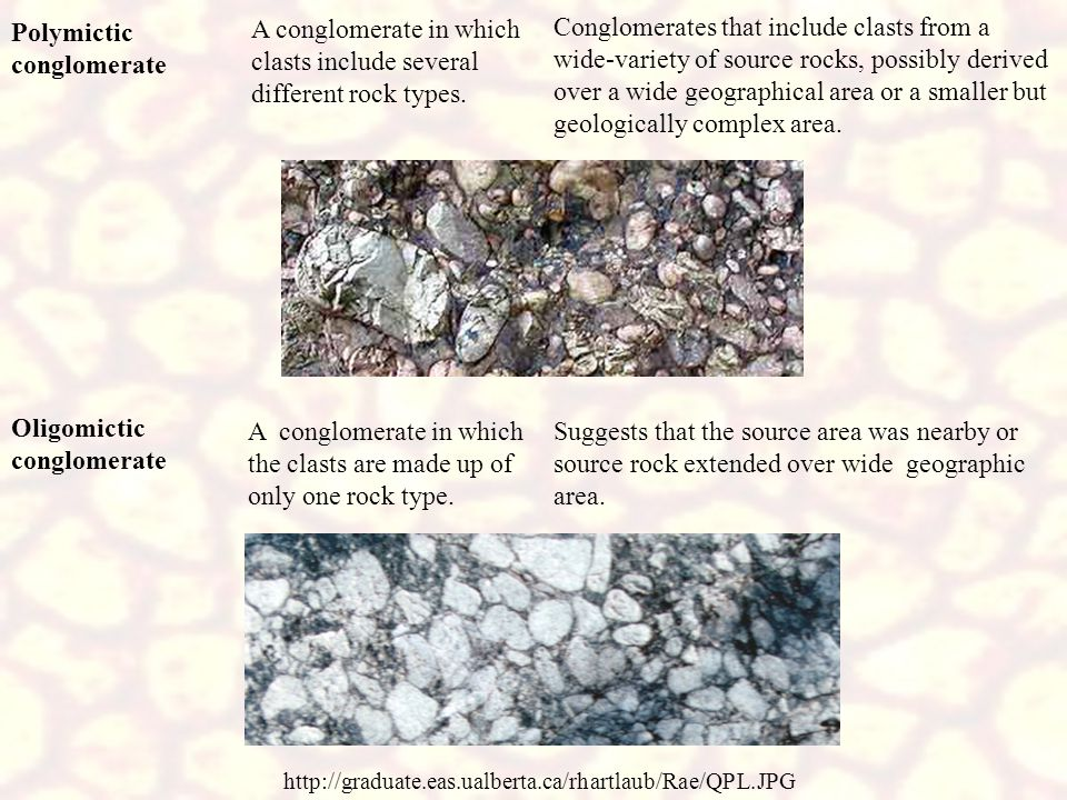 Intraformational conglomerate http://www.yuprocks.com/ilist/ic1.html A conglomerate in which clasts are derived locally from within the depositional basin (e.g., clasts composed of local muds torn up by currents; such clasts are commonly termed rip-up clasts or mud clasts ).
