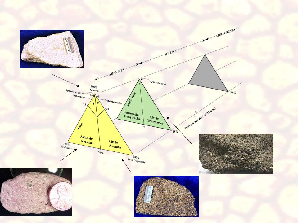 To classify sandstones using Dott's scheme the first step is to determine composition of the rock.