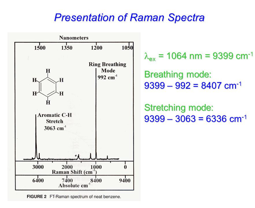 Mutual Exclusion Principle For molecules with a center of symmetry, no IR active transitions are Raman active and vice versa  Symmetric molecules IR-active vibrations are not Raman-active.