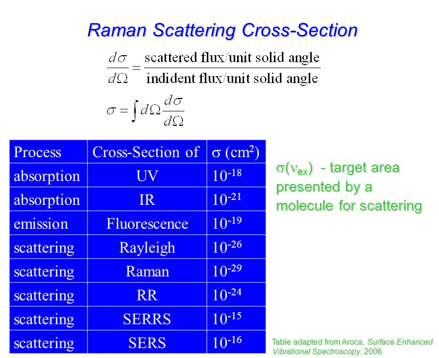 Raman Scattering Cross-Section ex (nm)  ( x 10 -28 cm 2 ) 532.00.66 435.71.66 368.93.76 355.04.36 319.97.56 282.413.06 Table adapted from Aroca, Surface Enhanced Vibrational Spectroscopy, 2006 CHCl 3 : C-Cl stretch at 666 cm -1