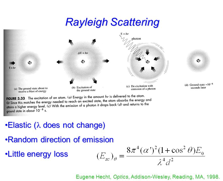 Raman Spectroscopy 1 in 10 7 photons is scattered inelastically Infrared (absorption) Raman (scattering) v = 0 v = 1 virtual state Excitation Scattered Rotational Raman Vibrational Raman Electronic Raman