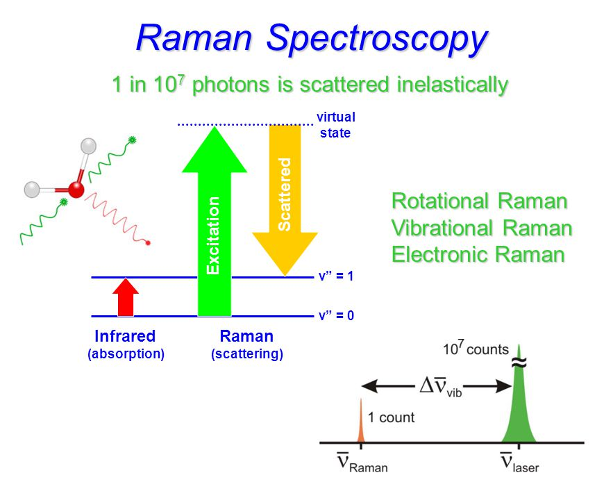 Classical Theory of Raman Effect Colthup et al., Introduction to Infrared and Raman Spectroscopy, 3rd ed., Academic Press, Boston: 1990  ind =  E polarizability