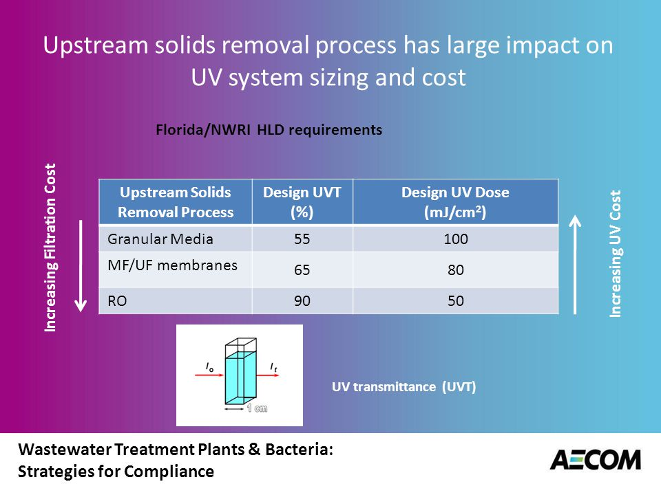 Wastewater Treatment Plants & Bacteria: Strategies for Compliance UV Open Channel Disinfection Systems Design flow rate is divided among a number of open channels with two or more banks of UV lamps in series.
