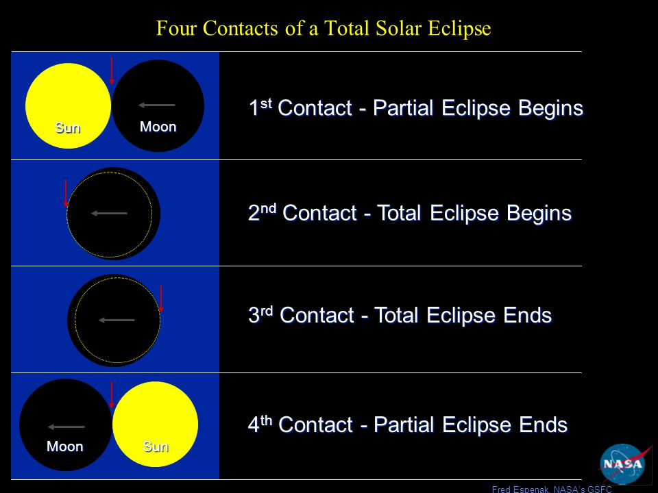 USA Times for the 2006 Eclipse From Side, Turkey 2 nd Contact - Total Eclipse Begins 3 rd Contact - Total Eclipse Ends 1 st Contact - Partial Eclipse Begins Moon Sun 4 th Contact - Partial Eclipse Ends MoonSun Fred Espenak, NASA's GSFC 09:38 GMT 04:38 EST 03:38 CST 02:38 MST 01:38 PST 10:55 GMT 05:55 EST 04:55 CST 03:55 MST 02:55 PST 10:59 GMT 05:59 EST 04:59 CST 03:59 MST 02:59 PST 12:14 GMT 07:14 EST 06:14 CST 05:14 MST 04:14 PST