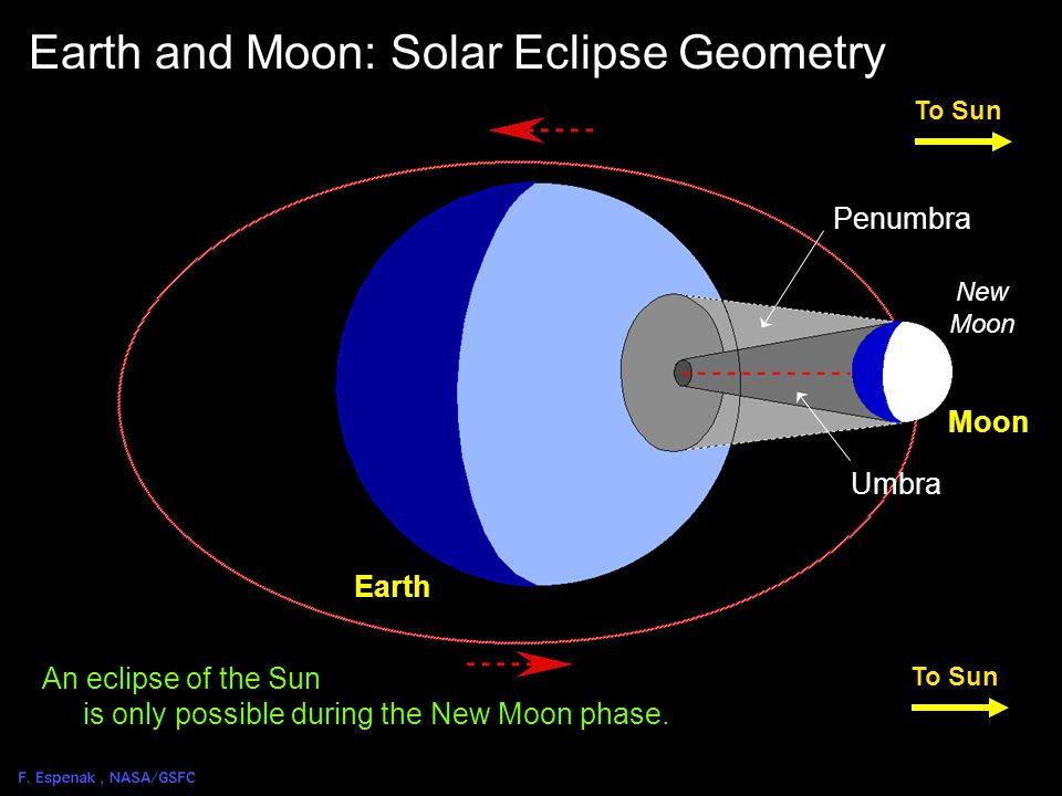Solar Eclipse Geometry 4 To Sun Earth New Moon Earth and Moon: Solar Eclipse Path Penumbra Umbra Path of Totality Moon During a total solar eclipse the Moon's two shadows sweep across Earth.