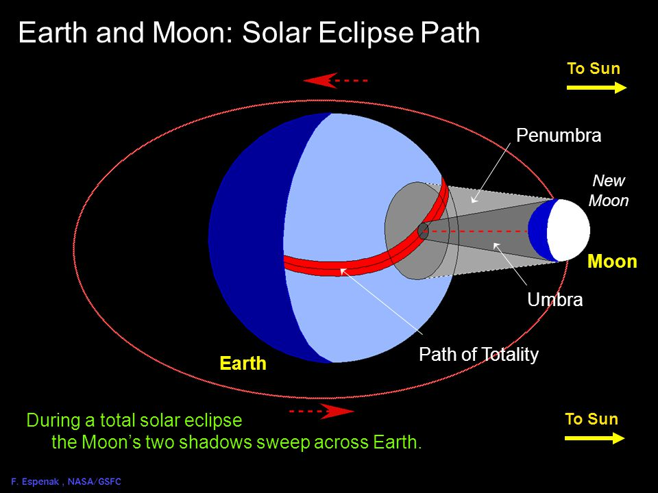 Solar Eclipse Geometry 4 Full Moon To Sun Earth Moon New Moon Earth and Moon: Solar Eclipse Geometry Penumbra Umbra Path of Totality Moon The Moon orbits Earth once every 29.5 days with respect to the Sun