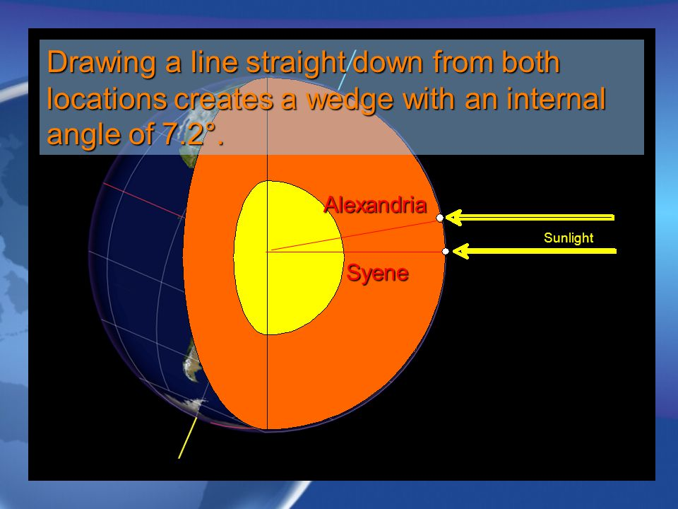 Syene Alexandria Sunlight Drawing a line straight down from both locations creates a wedge with an internal angle of 7.2°.