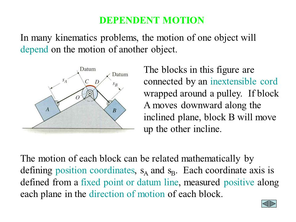 DEPENDENT MOTION (continued) In this example, position coordinates s A and s B can be defined from fixed datum lines extending from the center of the pulley along each incline to blocks A and B.