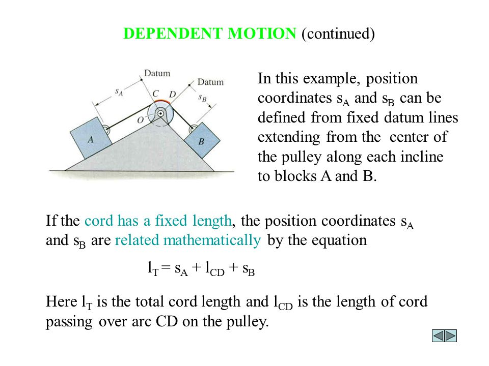 DEPENDENT MOTION (continued) The negative sign indicates that as A moves down the incline (positive s A direction), B moves up the incline (negative s B direction).