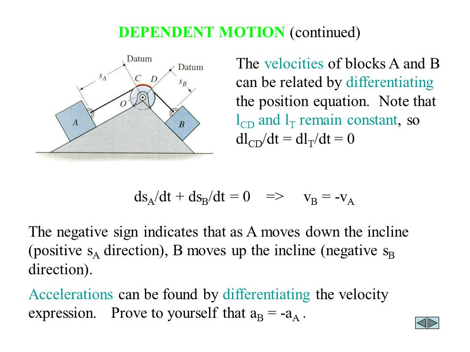 DEPENDENT MOTION EXAMPLE Consider a more complicated example.