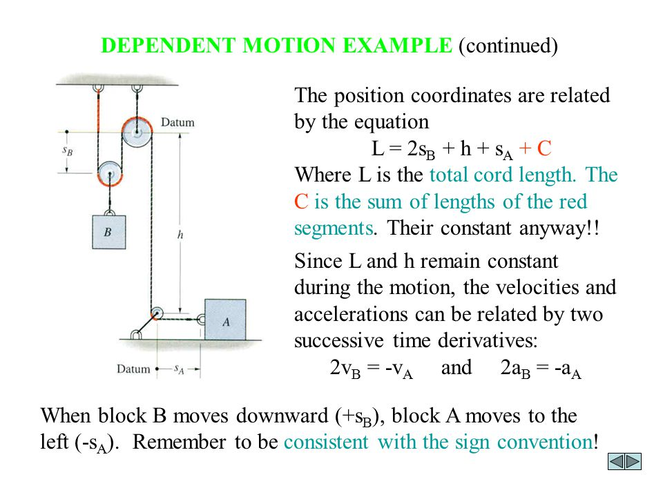 DEPENDENT MOTION EXAMPLE (continued) This example can also be worked by defining the position coordinate for B (s B ) from the bottom pulley instead of the top pulley.