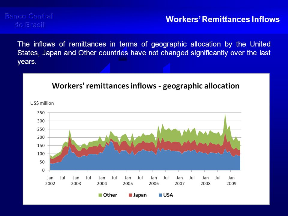 Workers' Remittances Inflows Statistics for the last eight years seem to show that inflows of remittances have not deviated significantly from its upward trend.
