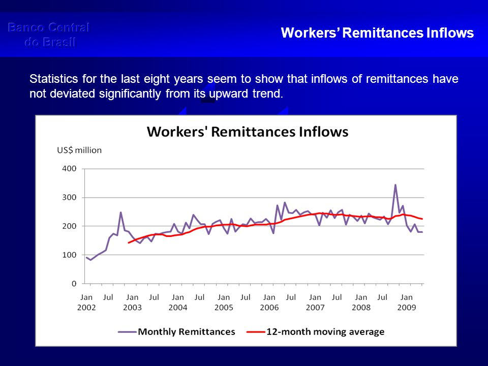 Workers' Remittances Inflows – Recent Periods But a closer look at more recent periods shows inflows below the US$ 200 million mark for the first time since early 2006.