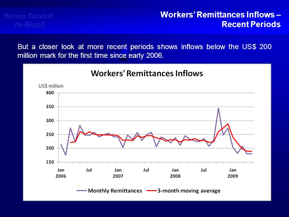 Workers' Remittances Inflows – Recent Periods It must be acknowledged that a strong and sudden depreciation of the Real in US$ terms had a significant impact on remittances.