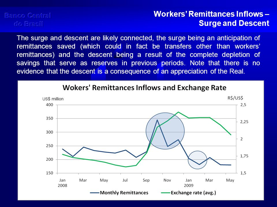 Workers' Remittances Inflows – Accumulated Inflows This could lead to the conclusion that the inflows of workers' remittances will soon return to the US$ 200 million to US$ 250 million range, but the annual accumulated inflows, having reached in May 2009 the lowest level since May 2006, seem to support the perception of a downward trend.
