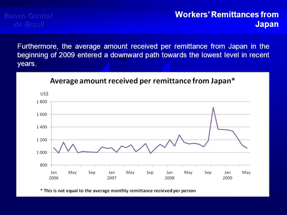 Workers' Remittances from The United States Although less intensely, workers' remittances from the US have also fallen sharply.