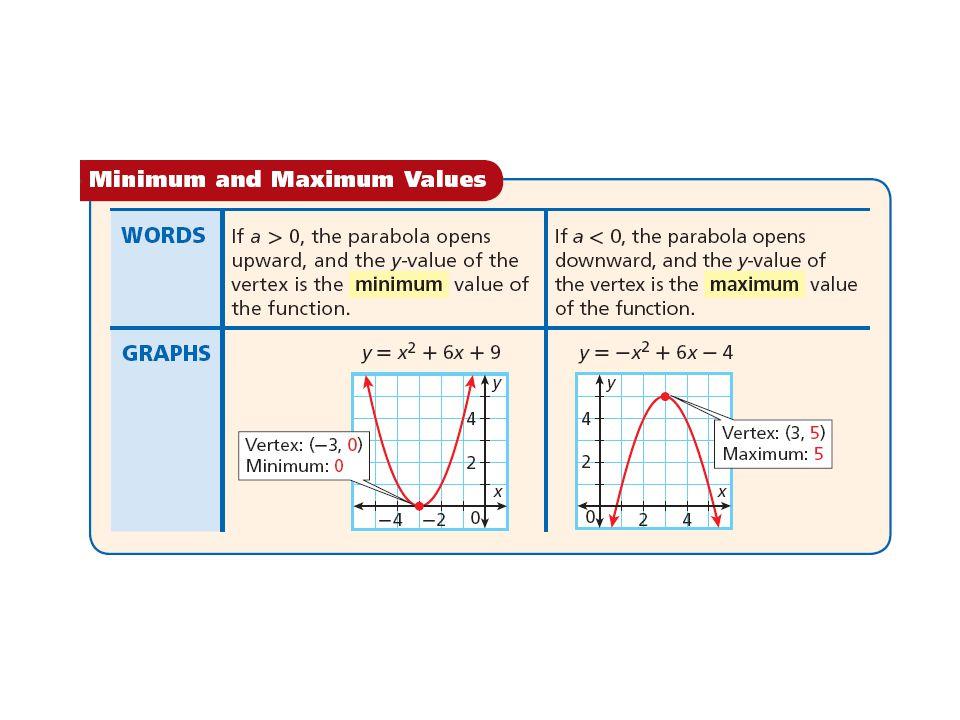 Example 4: Identifying the Vertex and the Minimum or Maximum Identify the vertex of each parabola.