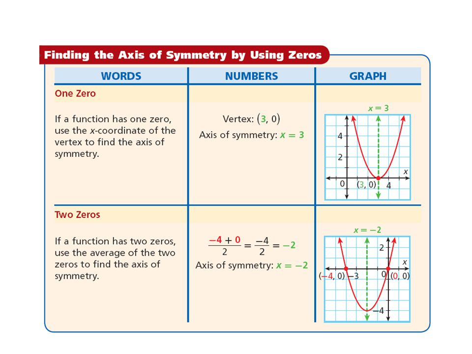 Example 2: Finding the Axis of Symmetry by Using Zeros Find the axis of symmetry of each parabola.