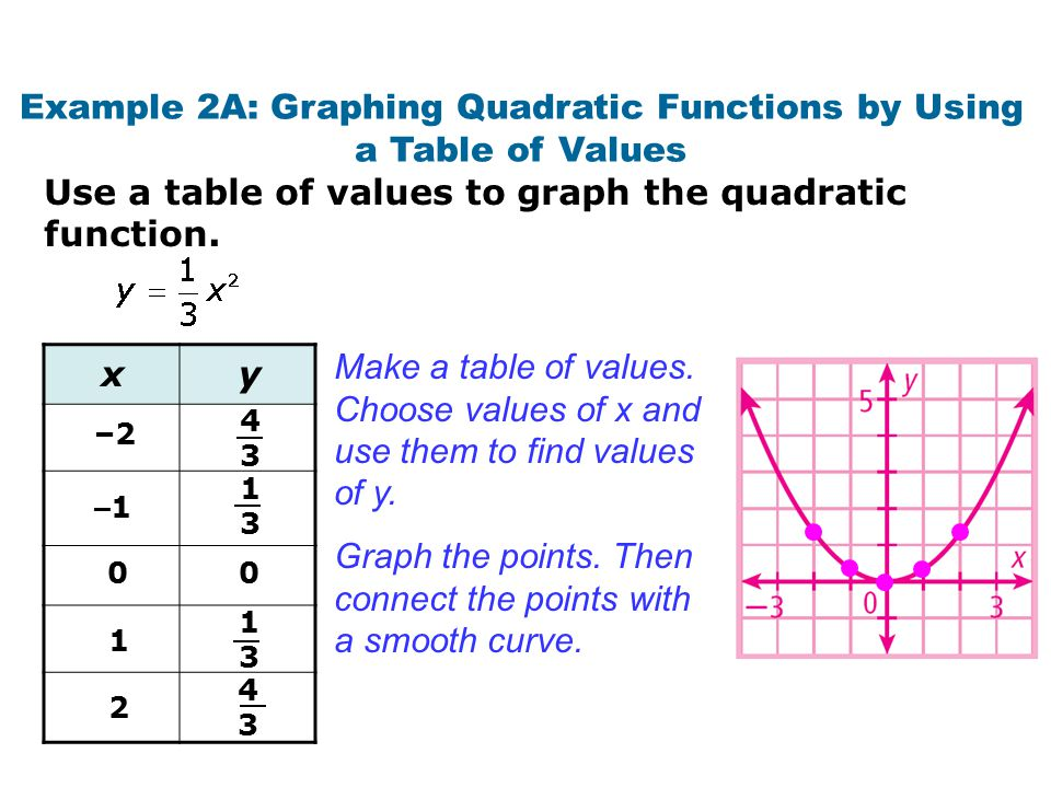 Example 2B: Graphing Quadratic Functions by Using a Table of Values Use a table of values to graph the quadratic function.