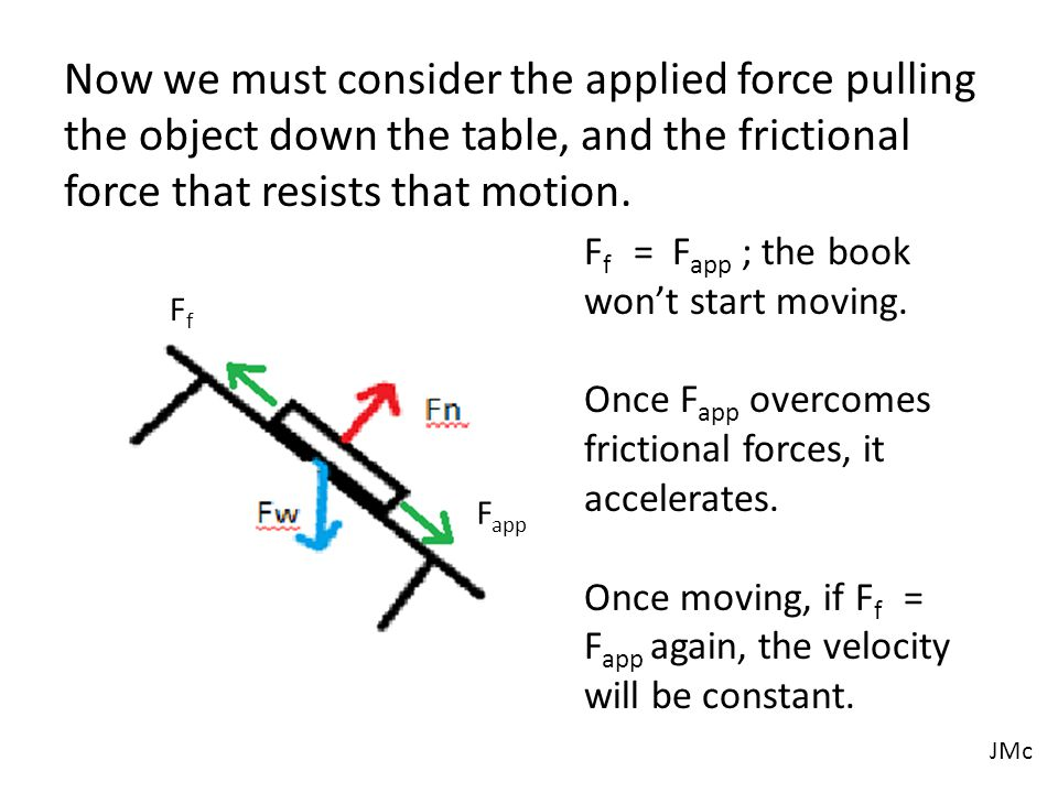 Label the four forces.Is there a net force. If so, what is it causing the book to do.