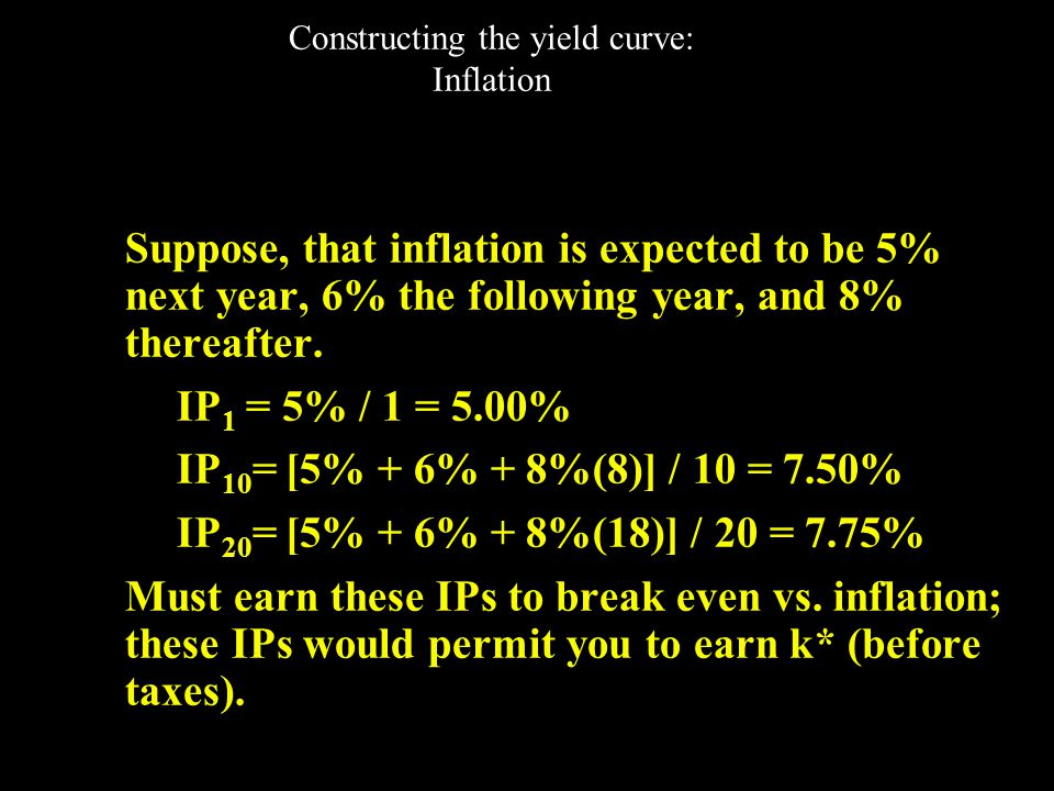 Constructing the yield curve: Inflation Step 2 – Find the appropriate maturity risk premium (MRP).