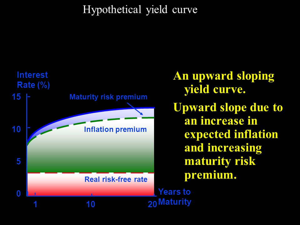 What is the relationship between the Treasury yield curve and the yield curves for corporate issues.