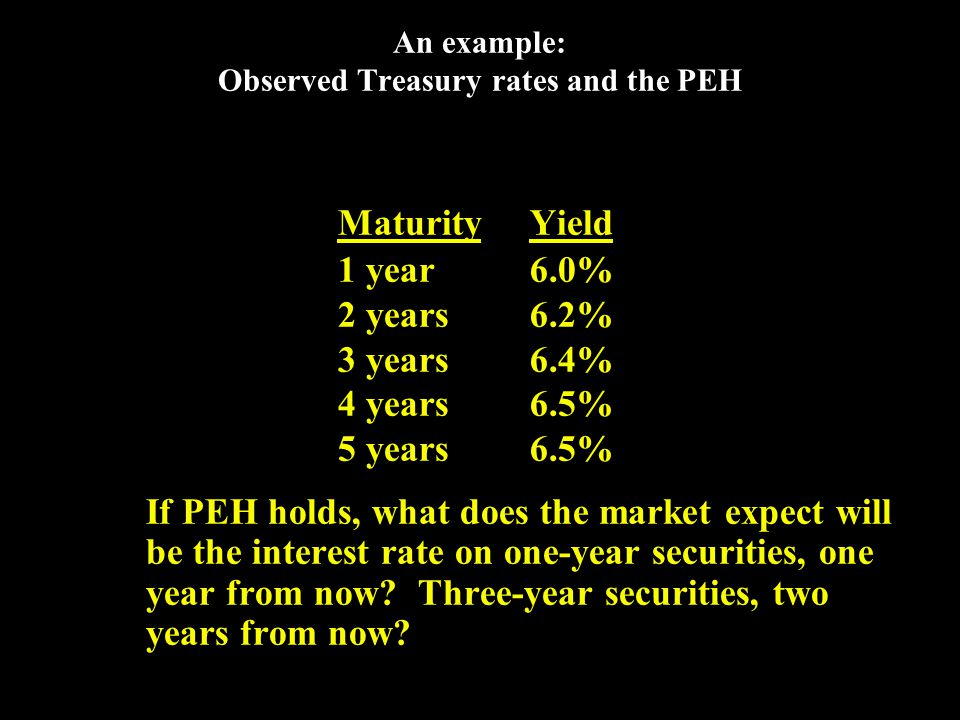 One-year forward rate 6.2% = (6.0% + x%) / 2 12.4%= 6.0% + x% 6.4%= x% PEH says that one-year securities will yield 6.4%, one year from now.
