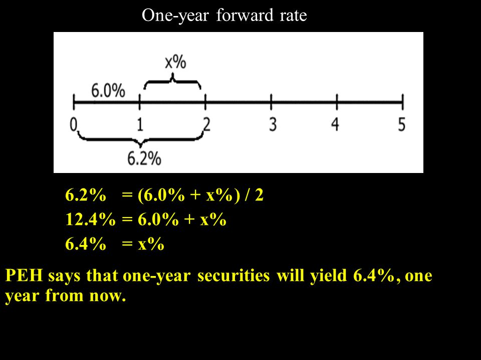 Three-year security, two years from now 6.5% = [2(6.2%) + 3(x%) / 5 32.5% = 12.4% + 3(x%) 6.7%= x% PEH says that one-year securities will yield 6.7%, one year from now.
