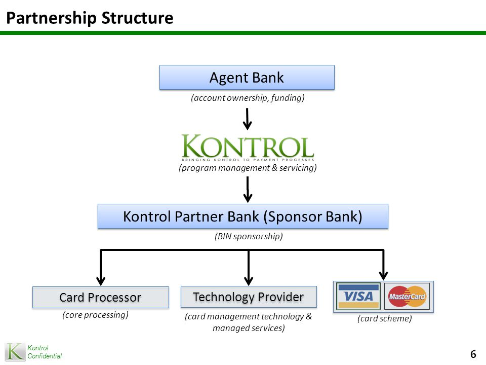 Kontrol Confidential Kontrol's Agent Banking Value Proposition Start up costs are low.