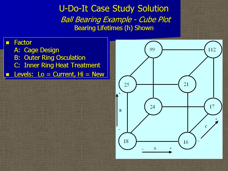 U-Do-It Case Study Solution Ball Bearing Example - Signs Table