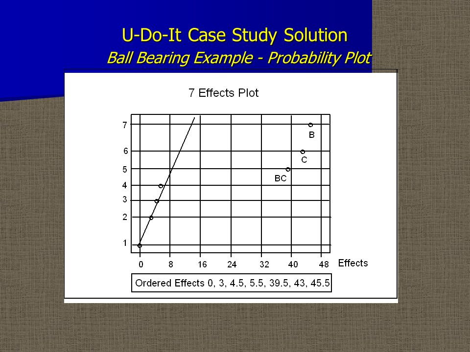 U-Do-It Case Study Solution Ball Bearing Example - Completed BC Interaction Table