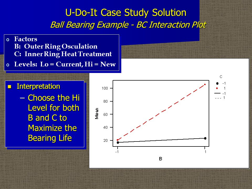 U-Do-It Case Study Solution Ball Bearing Example - Expected Mean Response Since the BC Interaction is Significant, the Main Effects B and C and the BC Interaction are Included Since the BC Interaction is Significant, the Main Effects B and C and the BC Interaction are Included Factor A is NOT Included Since it was Not Significant Factor A is NOT Included Since it was Not Significant Since the BC Interaction is Significant, the Main Effects B and C and the BC Interaction are Included Since the BC Interaction is Significant, the Main Effects B and C and the BC Interaction are Included Factor A is NOT Included Since it was Not Significant Factor A is NOT Included Since it was Not Significant o For B = +1, C = +1, EMR = 41.5 + [(+1)(45.5)+(+1)(43)+(+1)(39.5)]/2 = 105.5 (vs (99+112)/2 = 105.5 Observed MR)