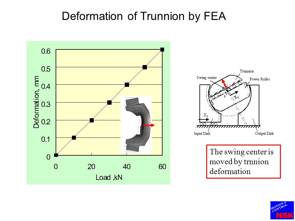 Calculation results of traction surface efficiency (Power transmission efficiency) The influence of trunnion deformation on traction surface efficiency is significant