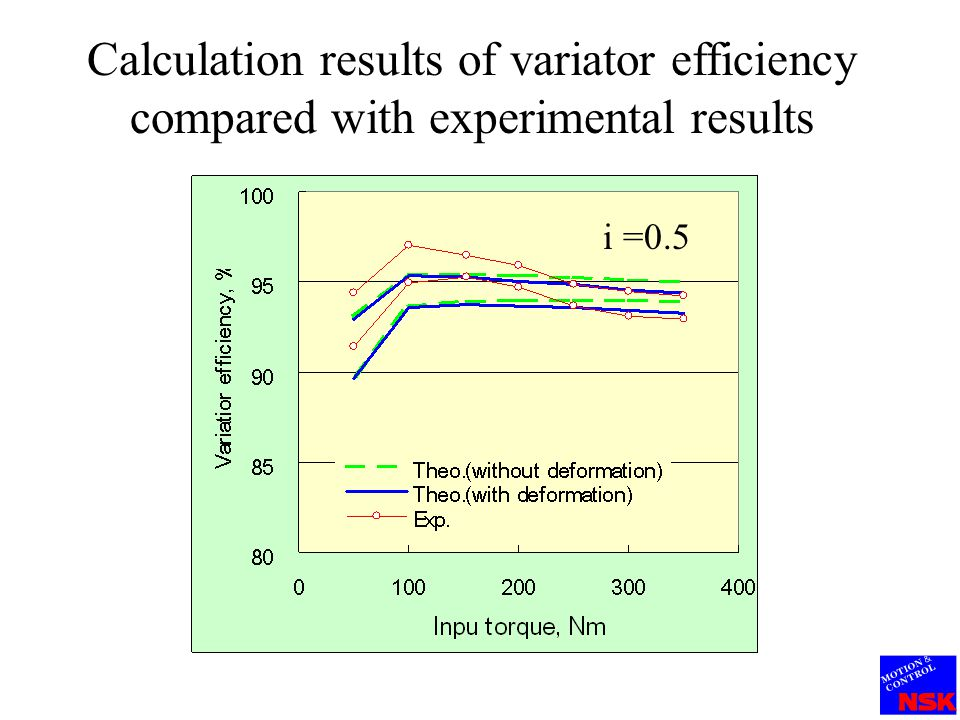 Calculation results of variator efficiency compared with experimental results i =1.9