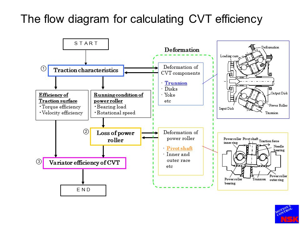 The Outline Ⅰ. Traction surface efficiency analysis considering deformation of trunnion Ⅱ. Power roller loss analysis considering deformation of pivot shaft Ⅲ. The calculation results of CVT variator efficiency