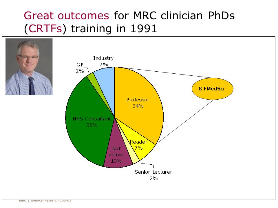 Great outcomes for clinician PhDs: Sample of 1993-2003 Clinical Research Training Fellows 88% of ex-fellows in academic posts are clinically active 65% spend >25% of time on clinical activities Most direct or lead research ~80% of ex-fellows in fully clinical posts are research active Most spend <25% of time on research Most contribute to research led by others 27% now hold a senior clinical position 65% now hold a senior academic position