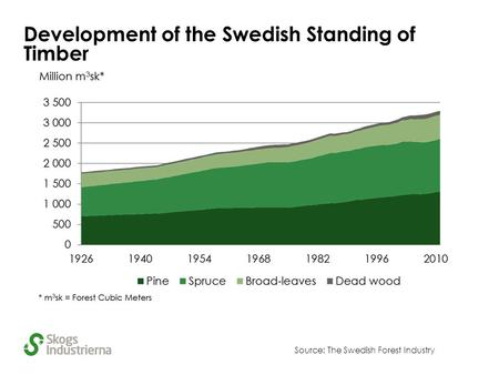 Development of the Swedish Standing of Timber Source: The Swedish Forest Industry.