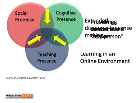 "Social Presence Cognitive Presence Teaching Presence Presenting oneself as a ""real person"" Providing structure and support Extended discourse for sense."