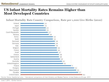 "US Infant Mortality Rates Remains Higher than Most Developed Countries June 7, 2016 | Emilia Varrone Source: Marian MacDorman et al., ""International comparisons."