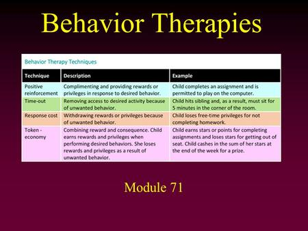 Behavior Therapies Module 71. Behavior Therapy Behavioristic perspective emphasizes that behavior (normal and abnormal) is learned –Not concerned about.