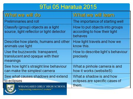 9Tui 05 Haratua 2015 What we will do What we will learn Preliminaries and rollThe importance of starting well Classify (group) objects as a light source,